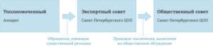 shema-protiv-korr (1)